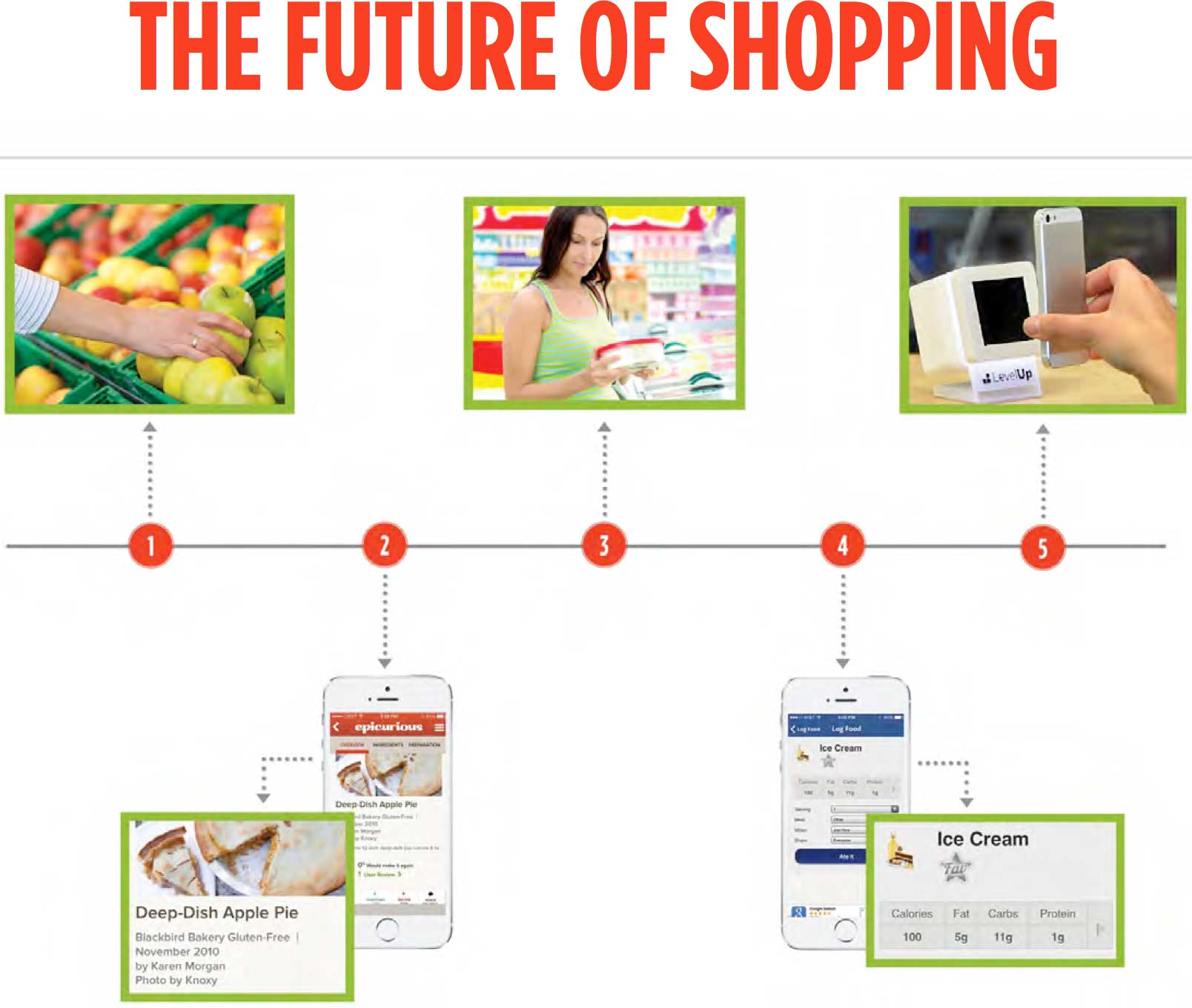 contextual shopping is coming